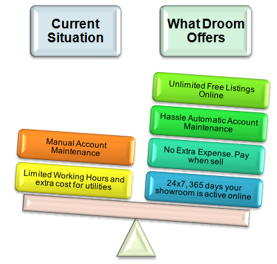 Droom Pro-Seller benefits