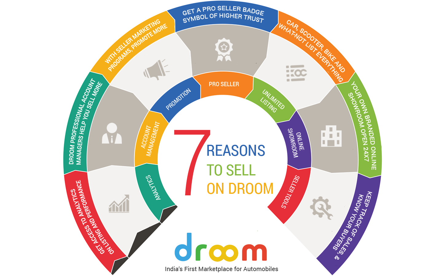 DROOM FOR SELLERS