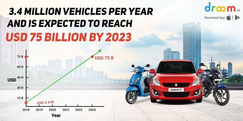 Vehicle Sale Graph by 2023