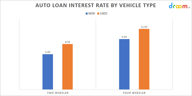 Car Loan Interest Rates In India 2019 Stats Facts Droom