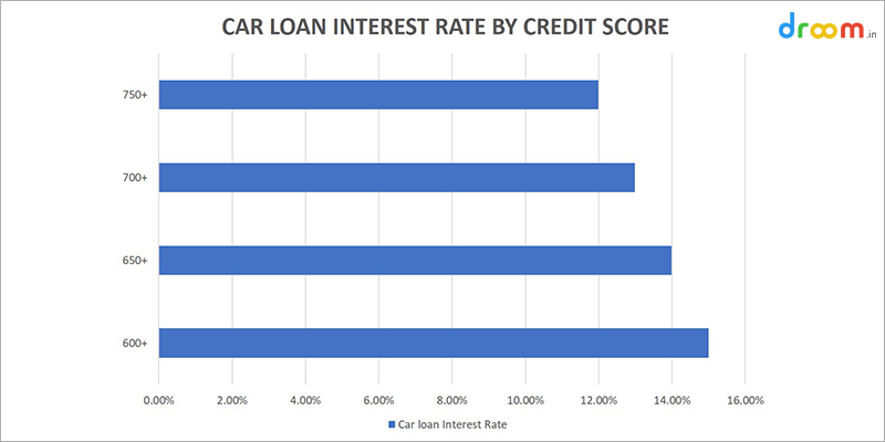 Car Loan Interest Rate, Car Loan Interest Rate by Credit Score