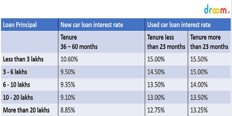 New and Used Car Loan