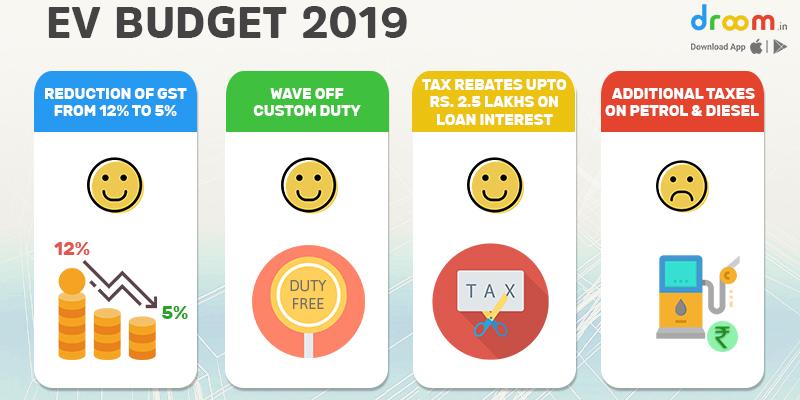 EV Budget Announcement