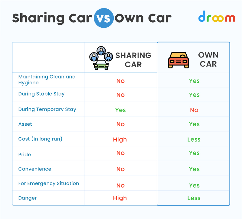 Sharing Car vs Own car