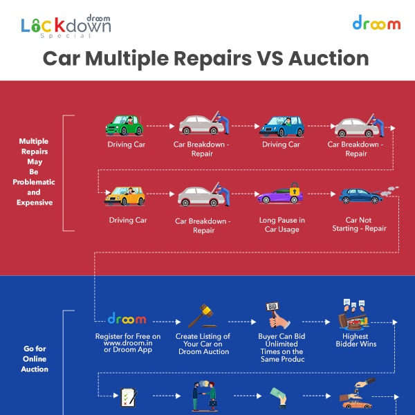 car multiple repairs vs auction