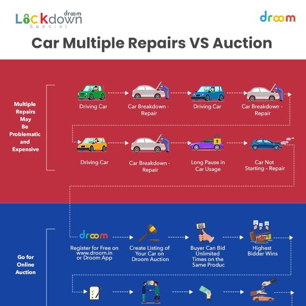 car multiple repairs vs auction