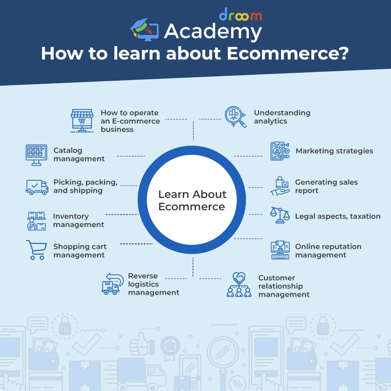 Learn About Ecommerce