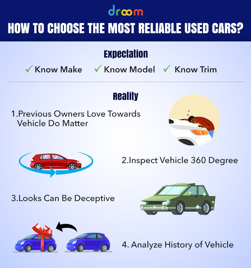how to choose most reliable used cars