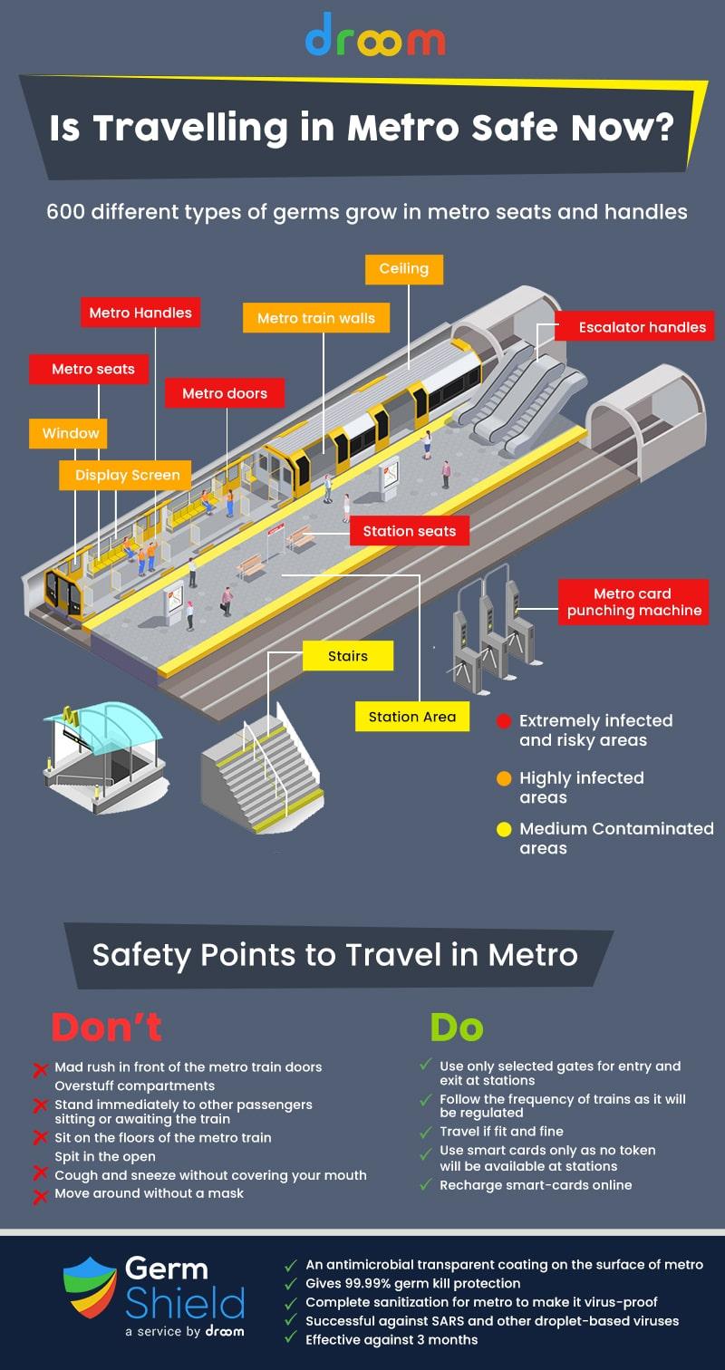 Metro Sanitization