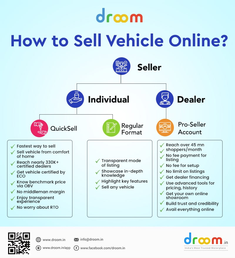 how to sell vehicle online