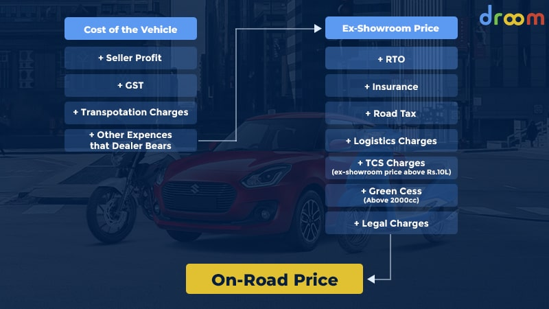 difference between ex showroom price and on road price