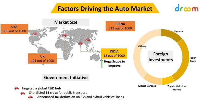 Factors that Driving the Auto Market