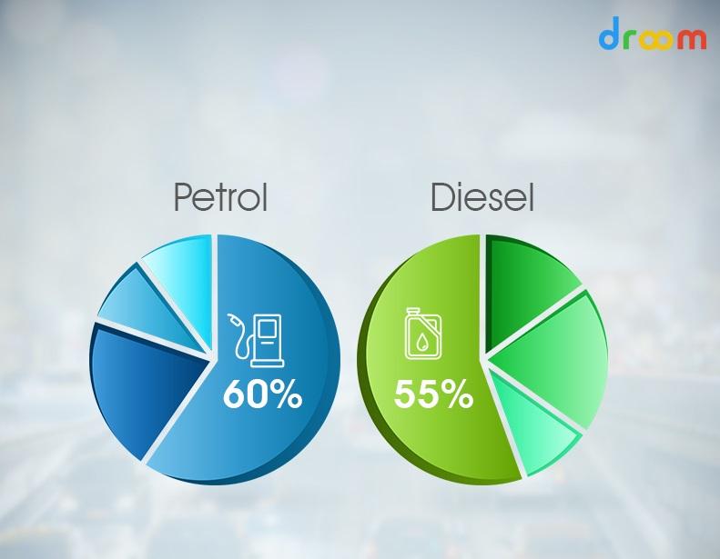 factors of the petrol diesel price hike