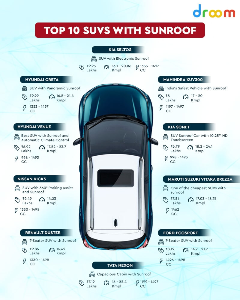 Suv Cars with Sunroof